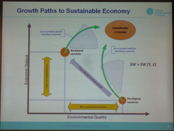 Green Growth Institute slide 6